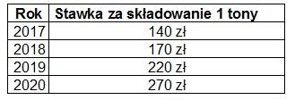 Tabela - Stawki za składowanie tony odpadów: 2017 rok - 140 złotych, 2018 rok - 170 złotych, 2019 rok - 220 złotych, 2020 rok - 270 złotych